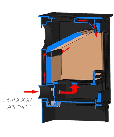 Purefire Stove Airwash Diagram