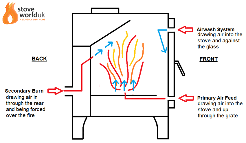 Diagram showing how secondary burn draws air from the rear of the woodburning stove